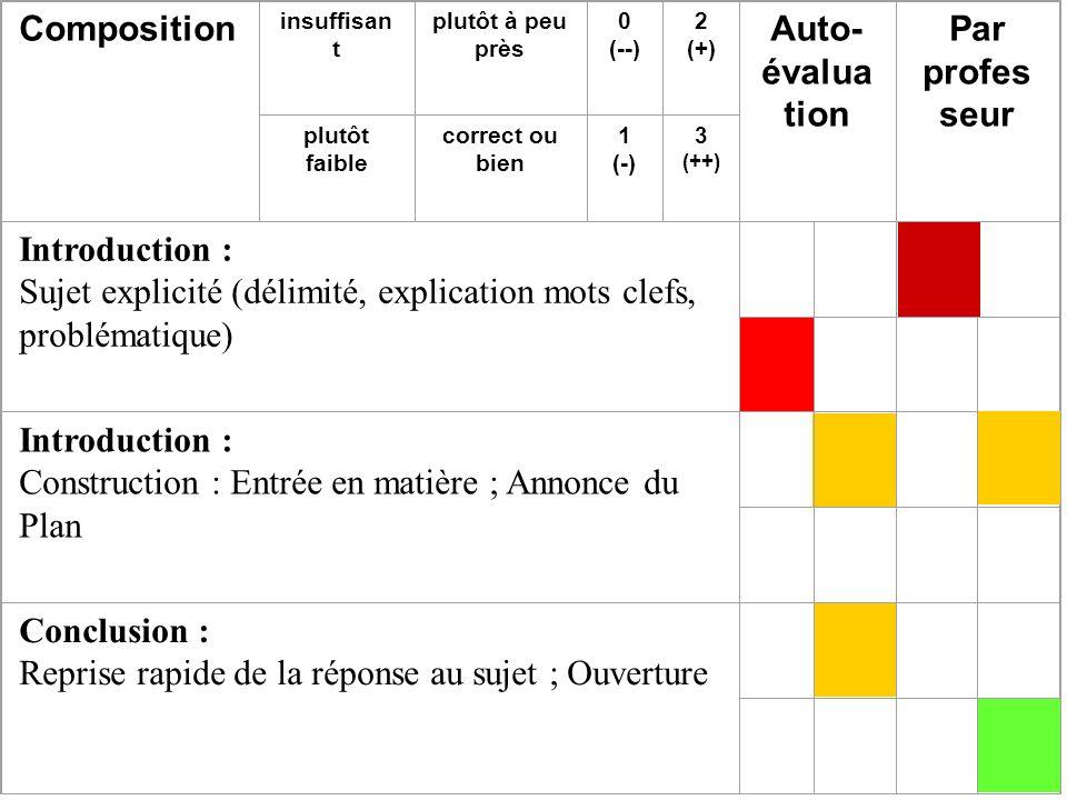 Composition insuffisan t plutôt à peu près 0 (--) 2 (+) Auto- évalua tion Par profes seur plutôt faible correct ou bien 1 (-) 3 (++) Introduction : Su