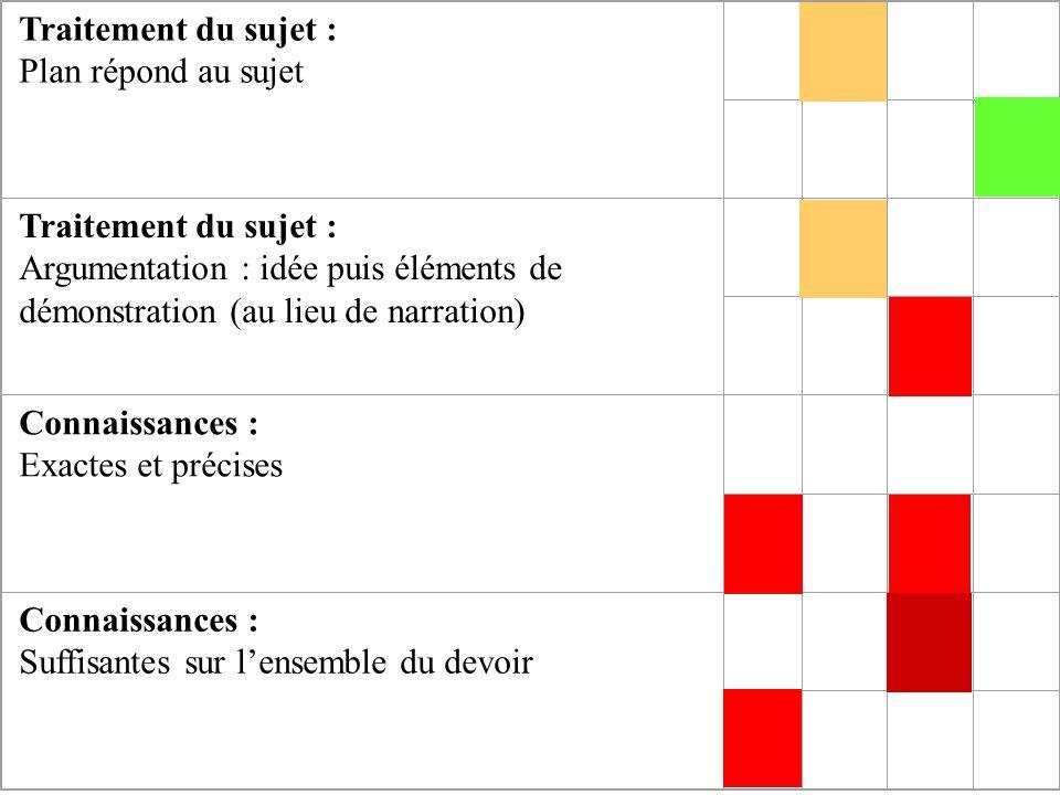 Traitement du sujet : Plan répond au sujet Traitement du sujet : Argumentation : idée puis éléments de démonstration (au lieu de narration) Connaissan
