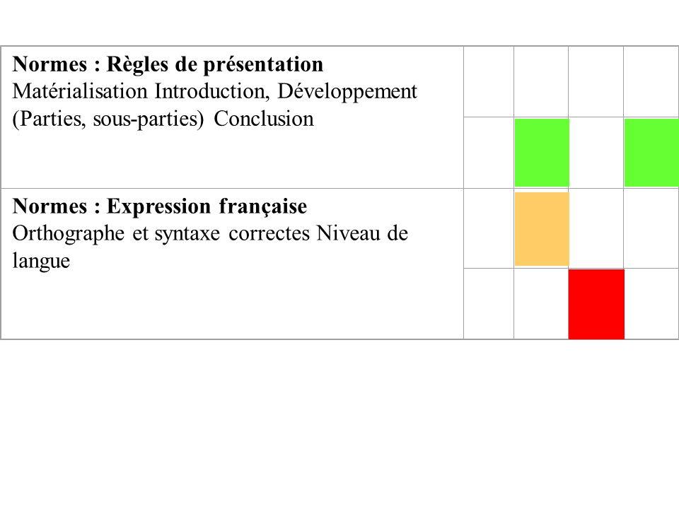 Normes : Règles de présentation Matérialisation Introduction, Développement (Parties, sous-parties) Conclusion Normes : Expression française Orthographe et syntaxe correctes Niveau de langue