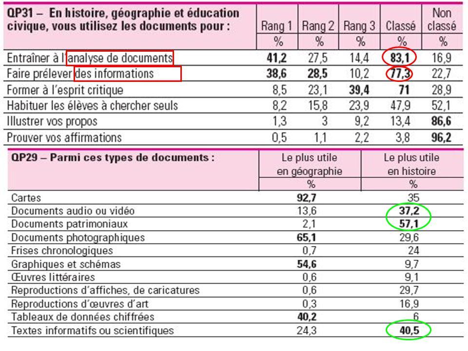 2,3 % 12,7 % 28,1 % 30 % 16,9 % 10 % Les résultats sur 5 856 élèves à la sortie du collège, mai 2006 58, 4 % dentre eux sorientent vers un lycée général et technologique Moins de 50 % des élèves sont capables de passer à la production écrite sous forme de questions ouvertes