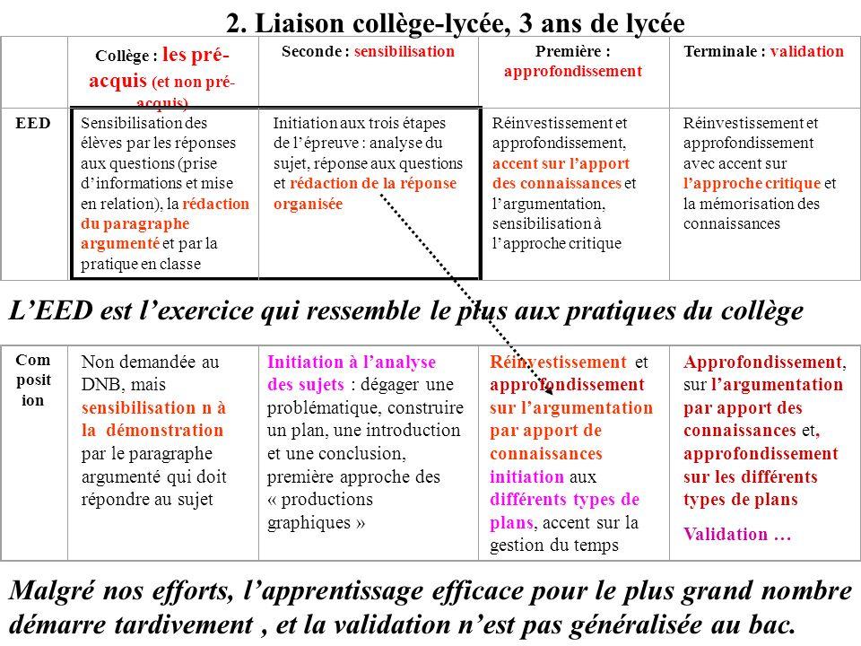 Collège : les pré- acquis (et non pré- acquis) Seconde : sensibilisationPremière : approfondissement Terminale : validation 2. Liaison collège-lycée,