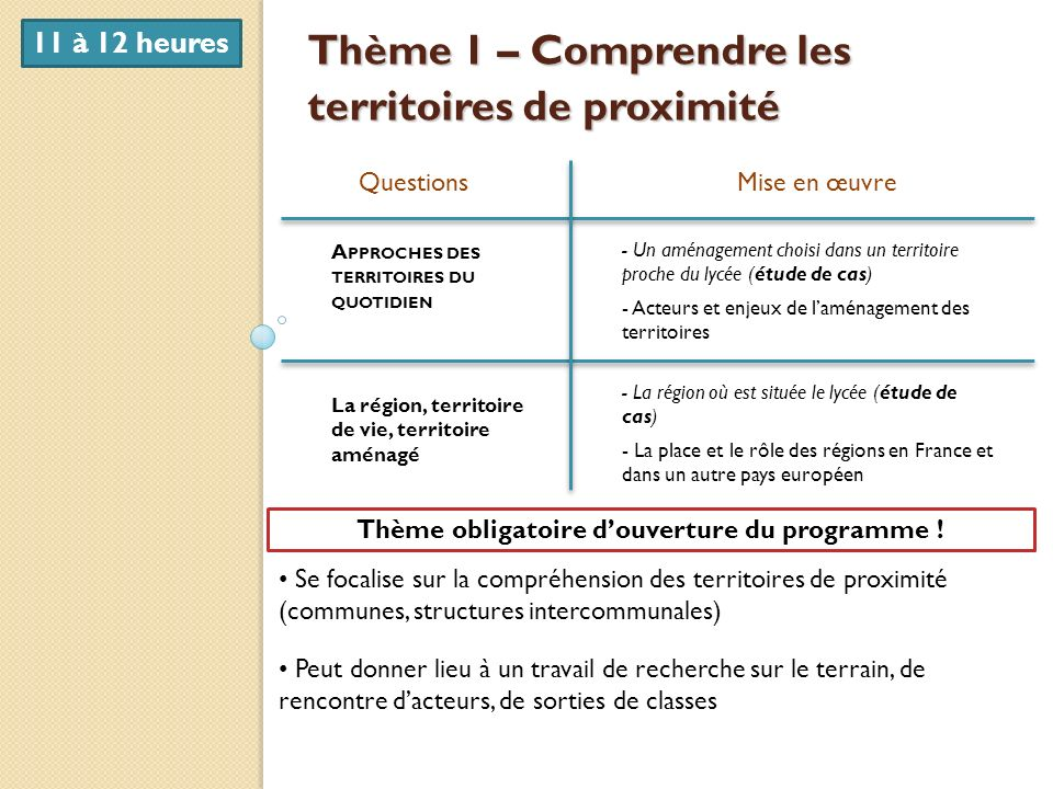 Thème 1 – Comprendre les territoires de proximité QuestionsMise en œuvre A PPROCHES DES TERRITOIRES DU QUOTIDIEN La région, territoire de vie, territo