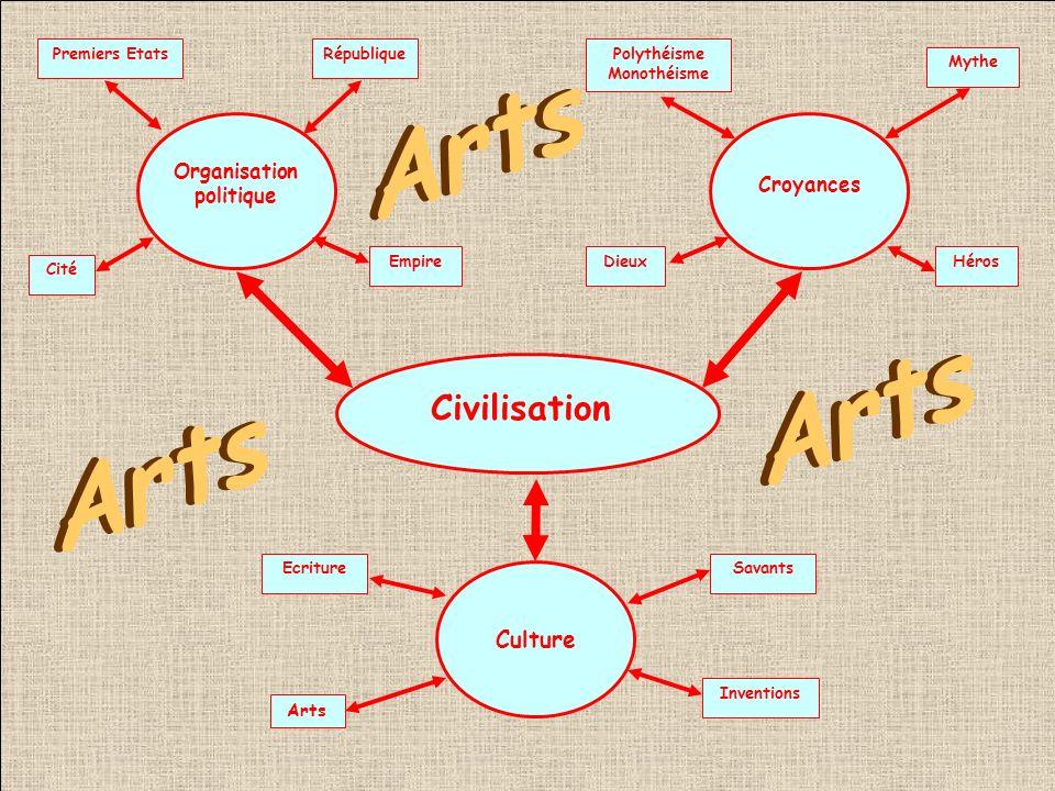 Organisation politique Croyances Culture Civilisation Premiers Etats Cité République EmpireDieuxHéros Polythéisme Monothéisme Mythe EcritureSavants Inventions Arts