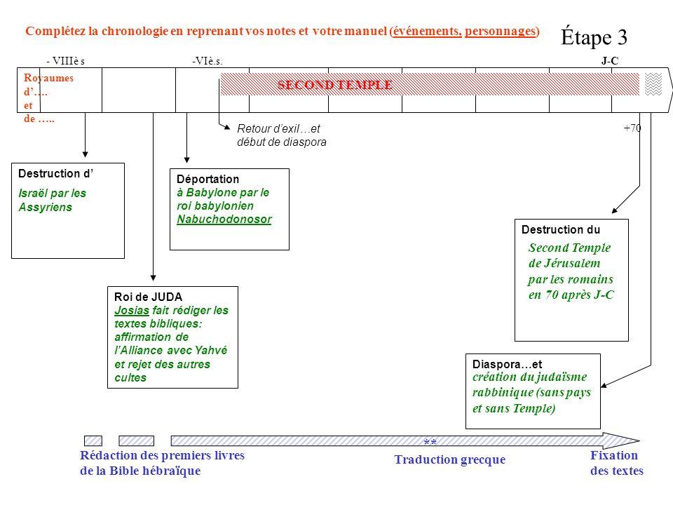 Complétez la chronologie en reprenant vos notes et votre manuel (événements, personnages) J-C Royaumes d…. et de ….. Destruction d Israël par les Assy