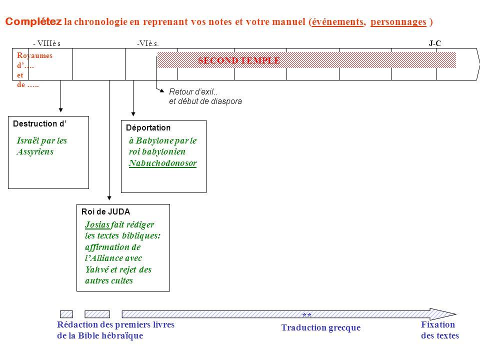 Complétez la chronologie en reprenant vos notes et votre manuel (événements, personnages ) J-C Royaumes d…. et de ….. Destruction d Roi de JUDA Déport