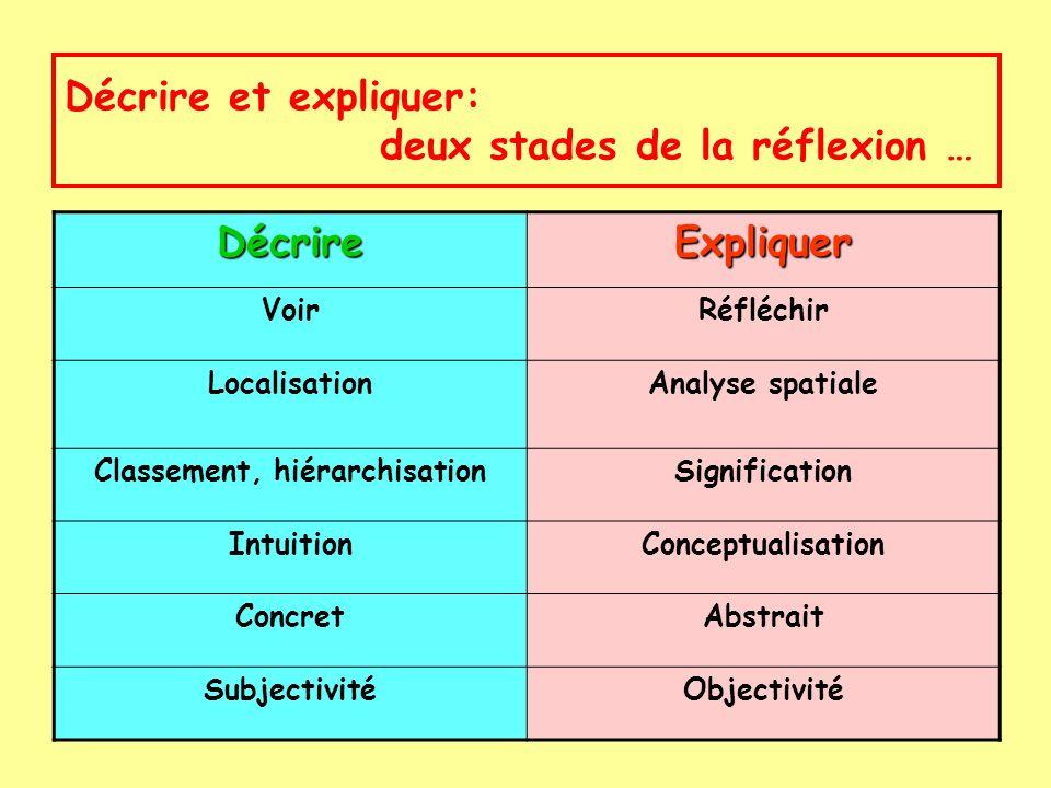 Décrire et expliquer: deux stades de la réflexion … DécrireExpliquer VoirRéfléchir LocalisationAnalyse spatiale Classement, hiérarchisationSignificati