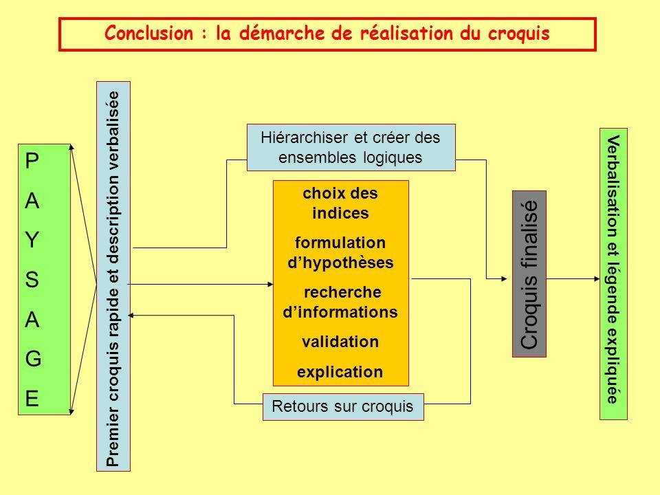 choix des indices formulation dhypothèses recherche dinformations validation explication PAYSAGEPAYSAGE Premier croquis rapide et description verbalis