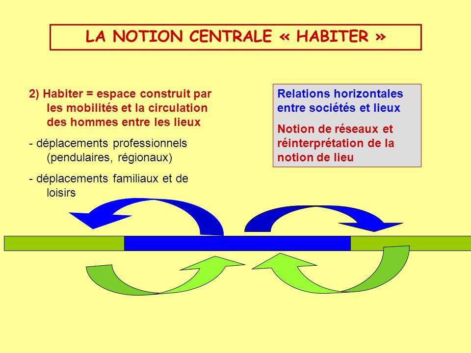 2) Habiter = espace construit par les mobilités et la circulation des hommes entre les lieux - déplacements professionnels (pendulaires, régionaux) -