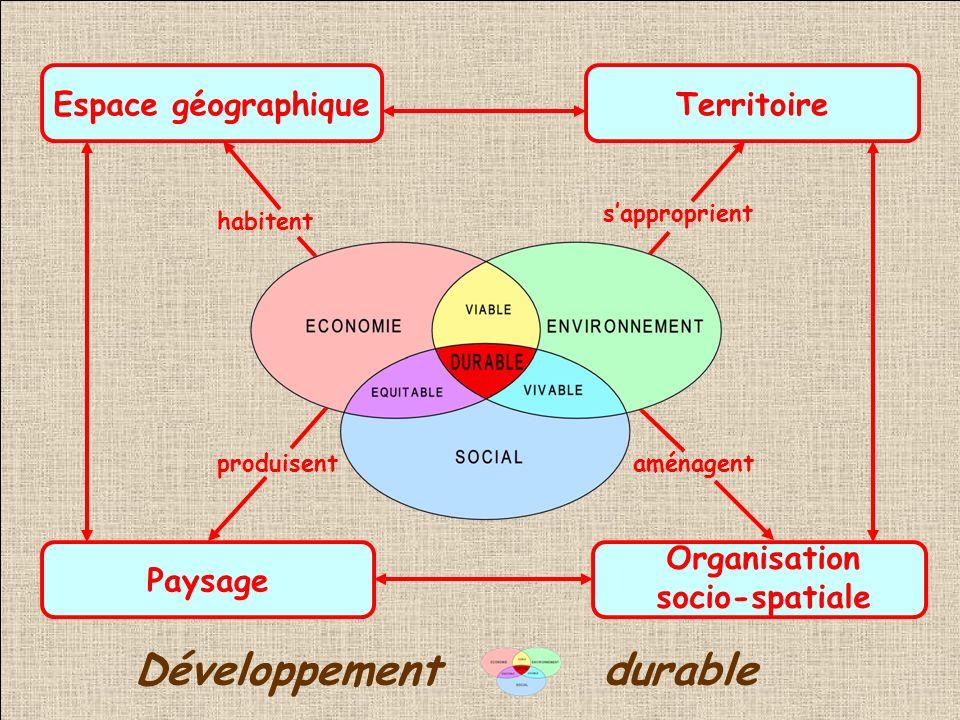 Sociétés humaines TerritoireEspace géographique Paysage Organisation socio-spatiale habitent sapproprient produisentaménagent Développementdurable
