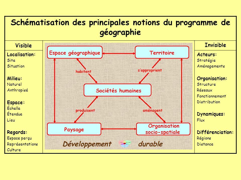Schématisation des principales notions du programme de géographie Visible Invisible Localisation: Site Situation Milieu: Naturel Anthropisé Espace: Éc