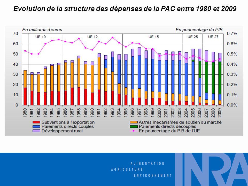 Evolution de la structure des dépenses de la PAC entre 1980 et 2009