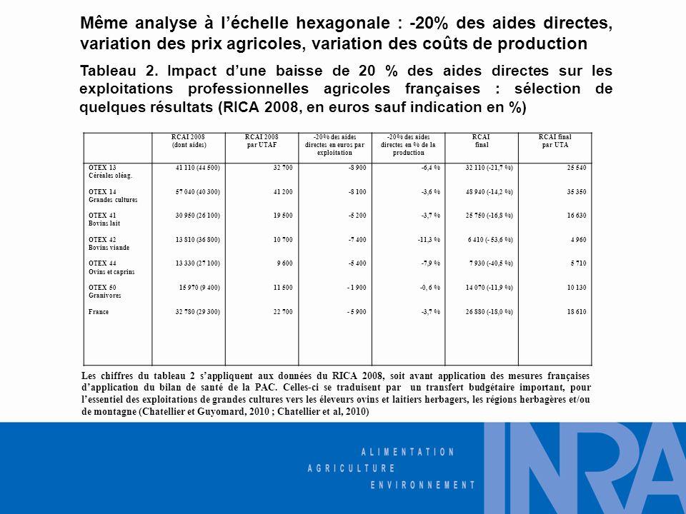 Même analyse à léchelle hexagonale : -20% des aides directes, variation des prix agricoles, variation des coûts de production RCAI 2008 (dont aides) RCAI 2008 par UTAF -20% des aides directes en euros par exploitation -20% des aides directes en % de la production RCAI final RCAI final par UTA OTEX 13 Céréales oléag.