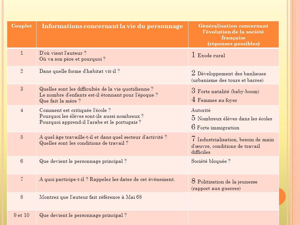 Couplet Informations concernant la vie du personnage Généralisation concernant lévolution de la société française (réponses possibles) 1Doù vient laut