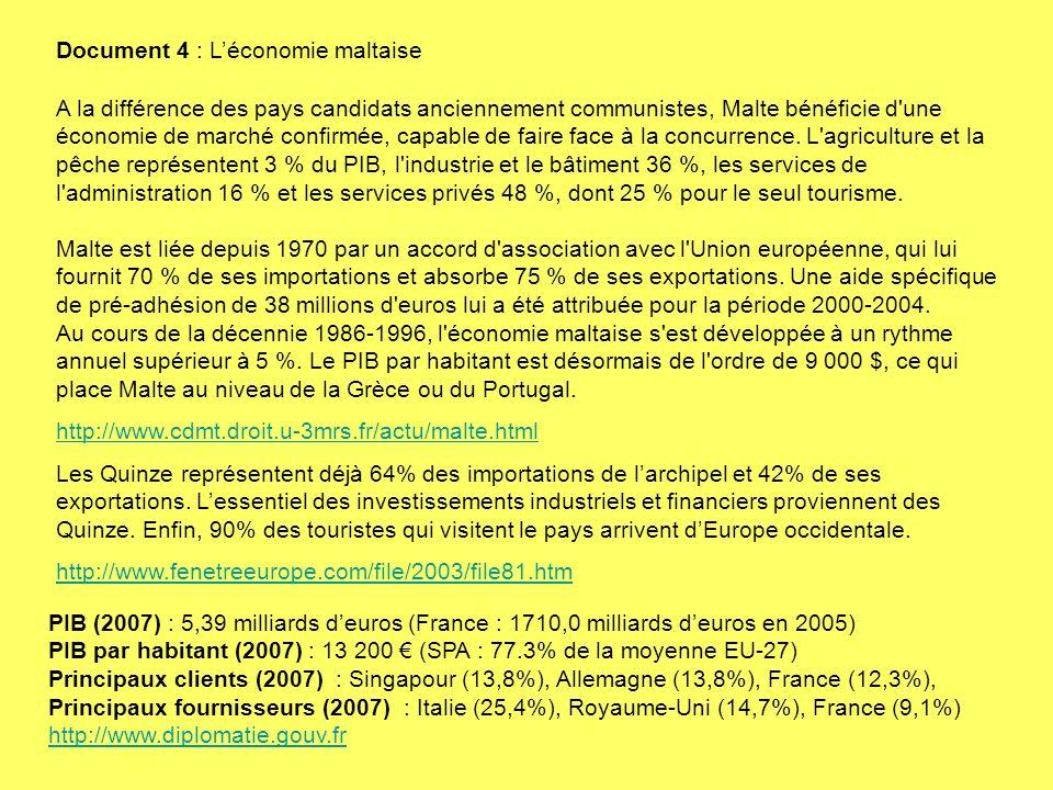 PIB (2007) : 5,39 milliards deuros (France : 1710,0 milliards deuros en 2005) PIB par habitant (2007) : 13 200 (SPA : 77.3% de la moyenne EU-27) Principaux clients (2007) : Singapour (13,8%), Allemagne (13,8%), France (12,3%), Principaux fournisseurs (2007) : Italie (25,4%), Royaume-Uni (14,7%), France (9,1%) http://www.diplomatie.gouv.fr http://www.diplomatie.gouv.fr A la différence des pays candidats anciennement communistes, Malte bénéficie d une économie de marché confirmée, capable de faire face à la concurrence.