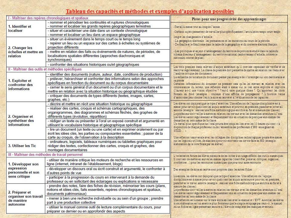 Tableau des capacités et méthodes et exemples dapplication possibles Pistes pour une progressivité des apprentissages -Travail à mener tout au long de