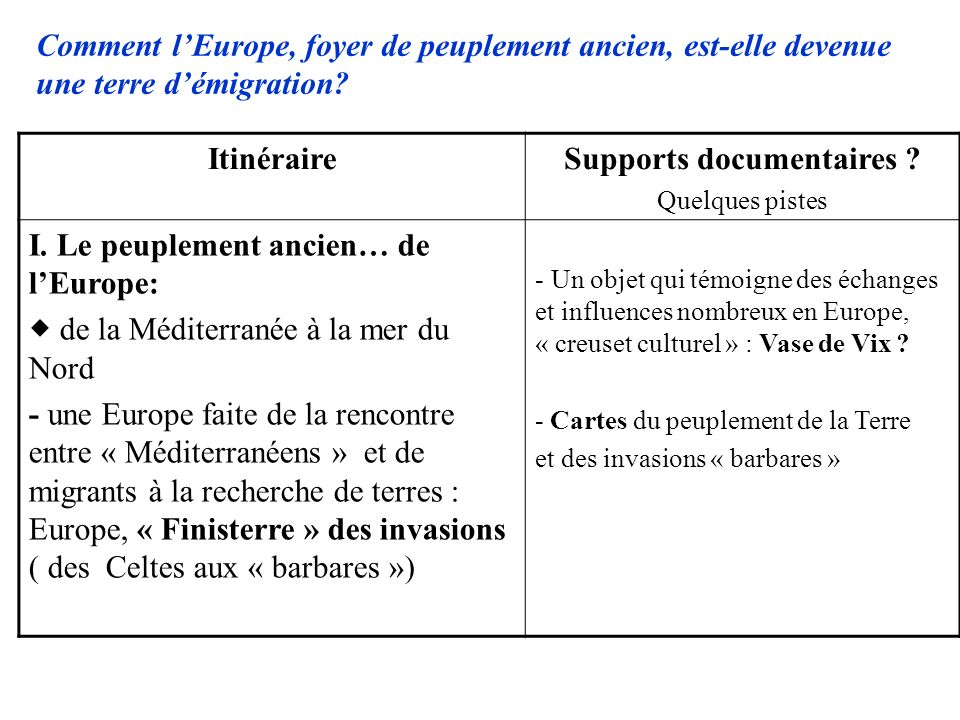 ItinéraireSupports documentaires .Quelques pistes I.