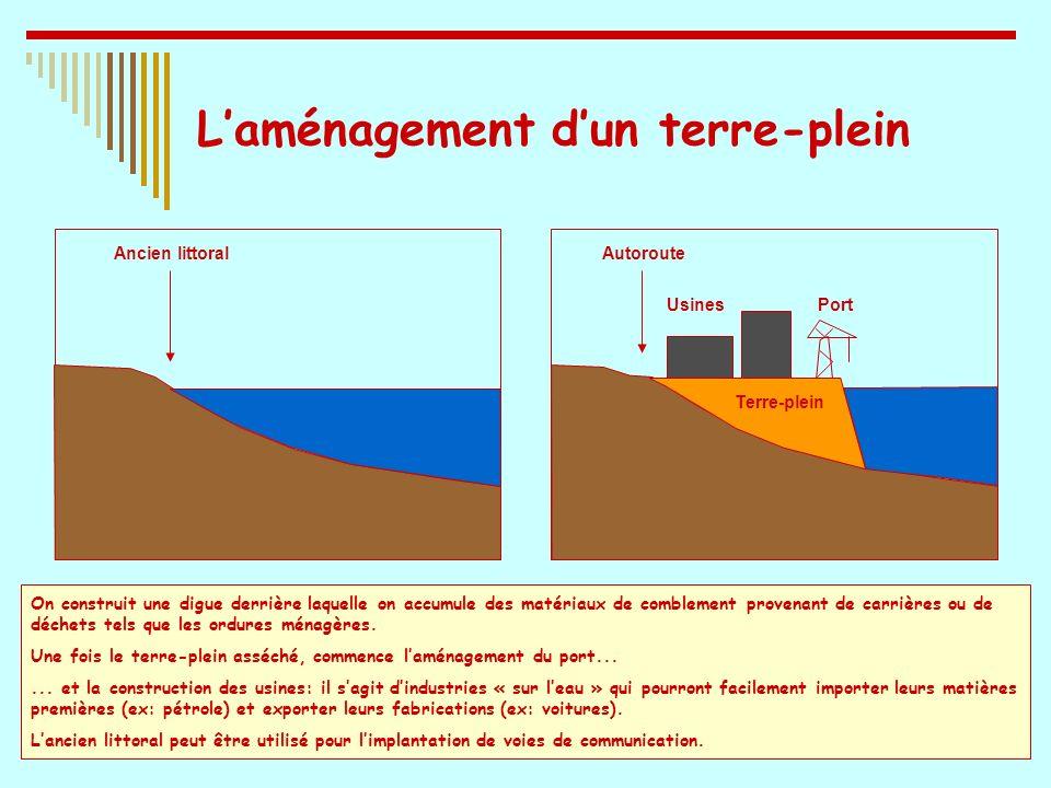 Laménagement dun terre-plein Usines Port On construit une digue derrière laquelle on accumule des matériaux de comblement provenant de carrières ou de