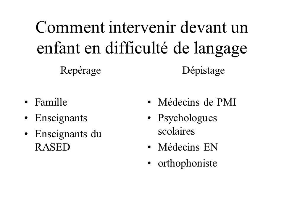 Comment intervenir devant un enfant en difficulté de langage Repérage Famille Enseignants Enseignants du RASED Dépistage Médecins de PMI Psychologues