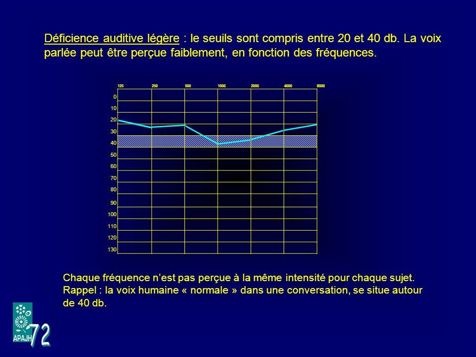 1252505001000200040008000 0 10 20 30 40 50 60 70 80 90 100 110 120 130 Déficience auditive légère : le seuils sont compris entre 20 et 40 db.