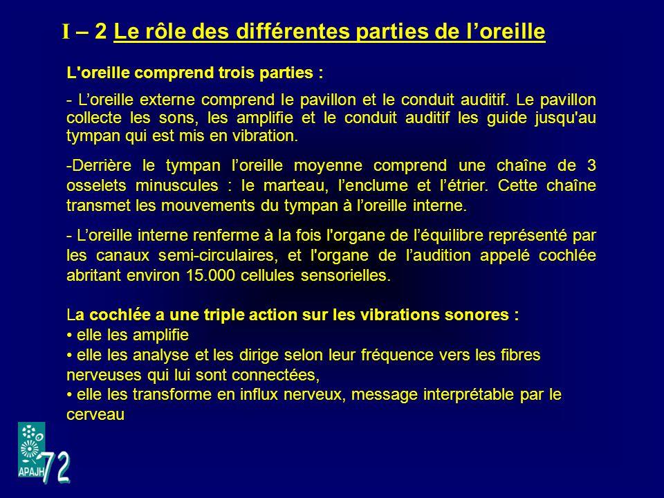 I – 2 Le rôle des différentes parties de loreille L oreille comprend trois parties : - Loreille externe comprend le pavillon et le conduit auditif.