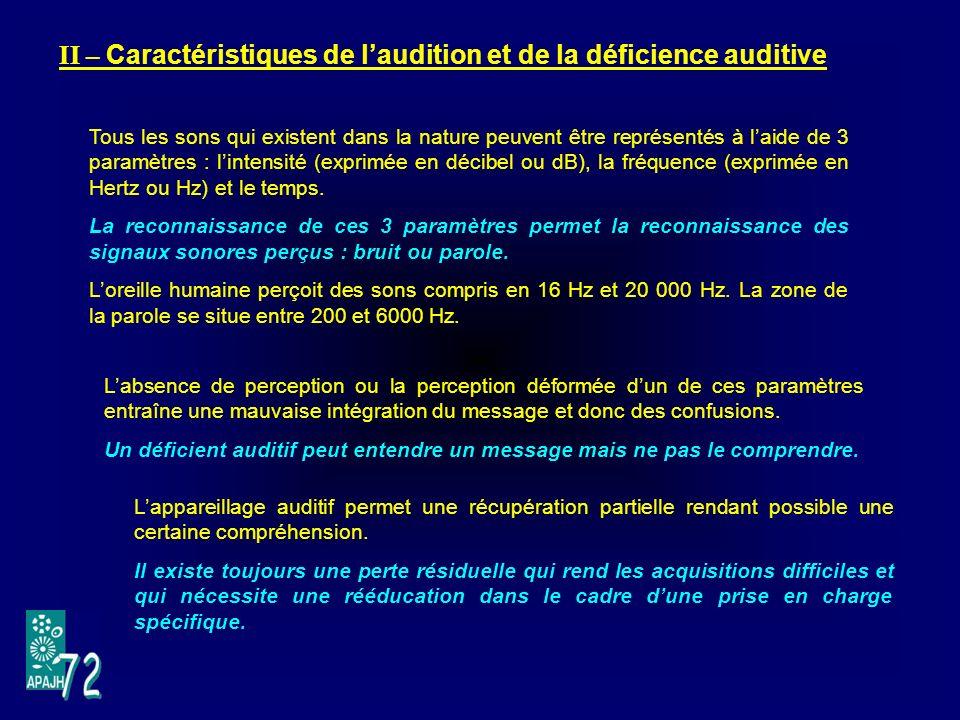 II – Caractéristiques de laudition et de la déficience auditive Tous les sons qui existent dans la nature peuvent être représentés à laide de 3 paramètres : lintensité (exprimée en décibel ou dB), la fréquence (exprimée en Hertz ou Hz) et le temps.
