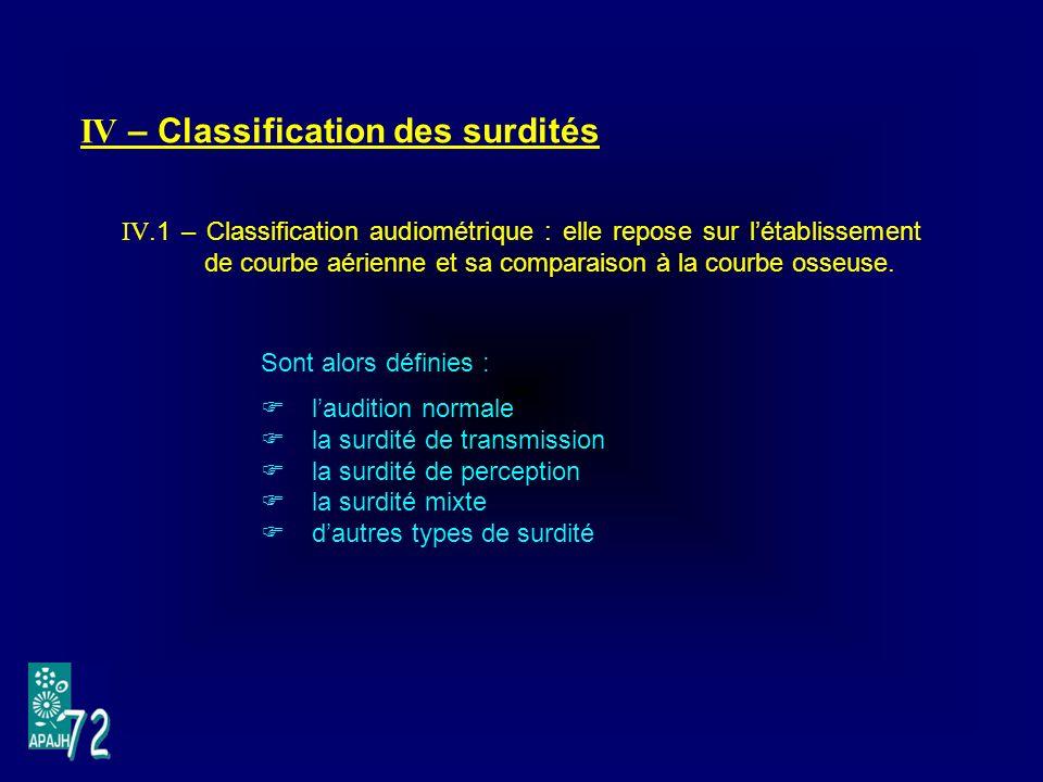 IV – Classification des surdités IV.1 – Classification audiométrique : elle repose sur létablissement de courbe aérienne et sa comparaison à la courbe osseuse.