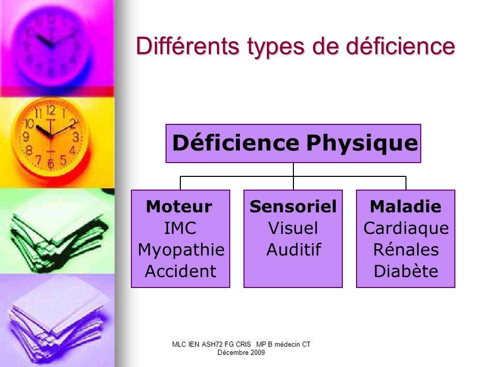 MLC IEN ASH72 FG CRIS MP B médecin CT Décembre 2009 Différents types de déficience Moteur IMC Myopathie Accident Sensoriel Visuel Auditif Maladie Card