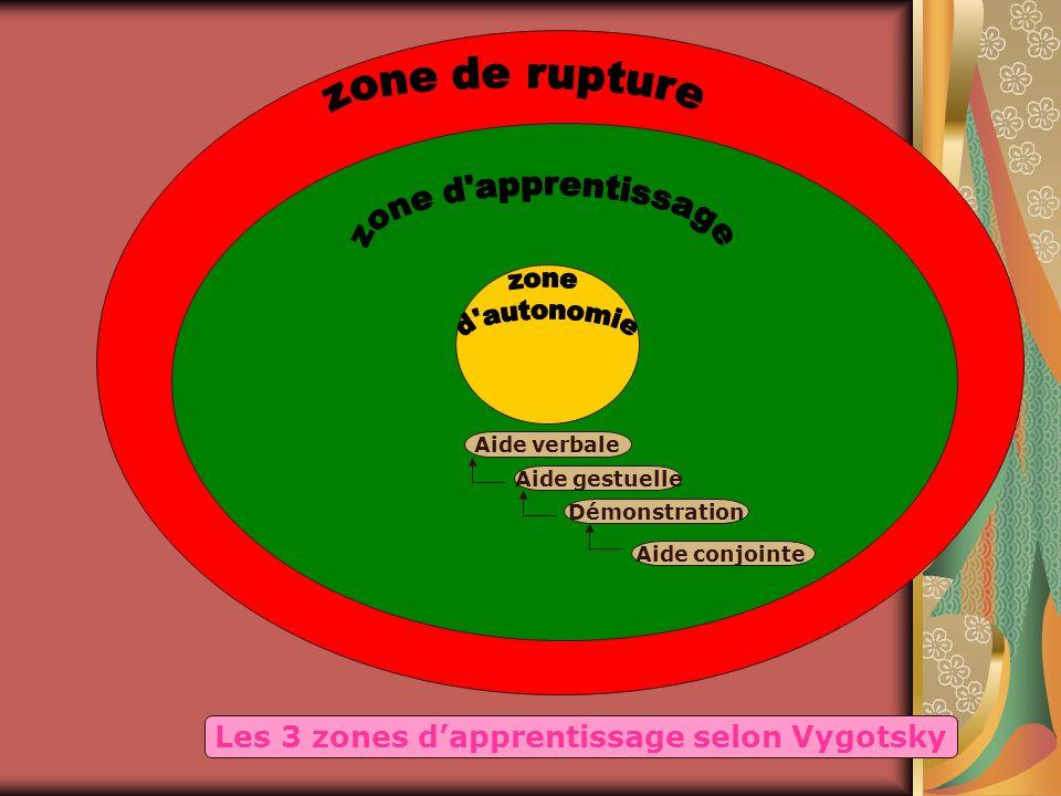 Aide verbale Aide gestuelle Démonstration Aide conjointe Les 3 zones dapprentissage selon Vygotsky