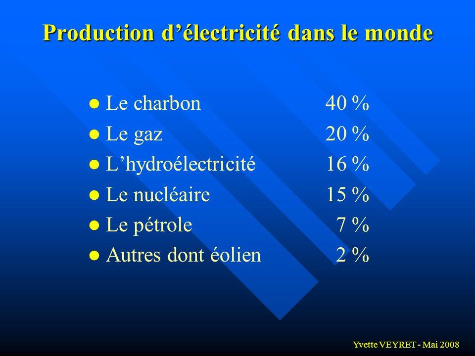 Yvette VEYRET - Mai 2008 Agriculture Industrie Transports Activités domestiques Les énergies fondement de léconomie mondiale