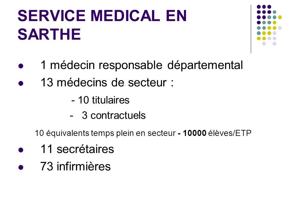 SERVICE MEDICAL EN SARTHE 1 médecin responsable départemental 13 médecins de secteur : - 10 titulaires - 3 contractuels 10 équivalents temps plein en