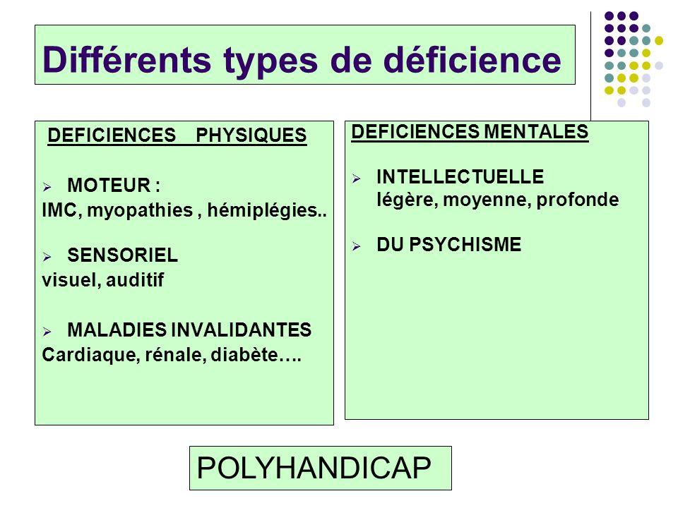Différents types de déficience DEFICIENCES PHYSIQUES MOTEUR : IMC, myopathies, hémiplégies.. SENSORIEL visuel, auditif MALADIES INVALIDANTES Cardiaque