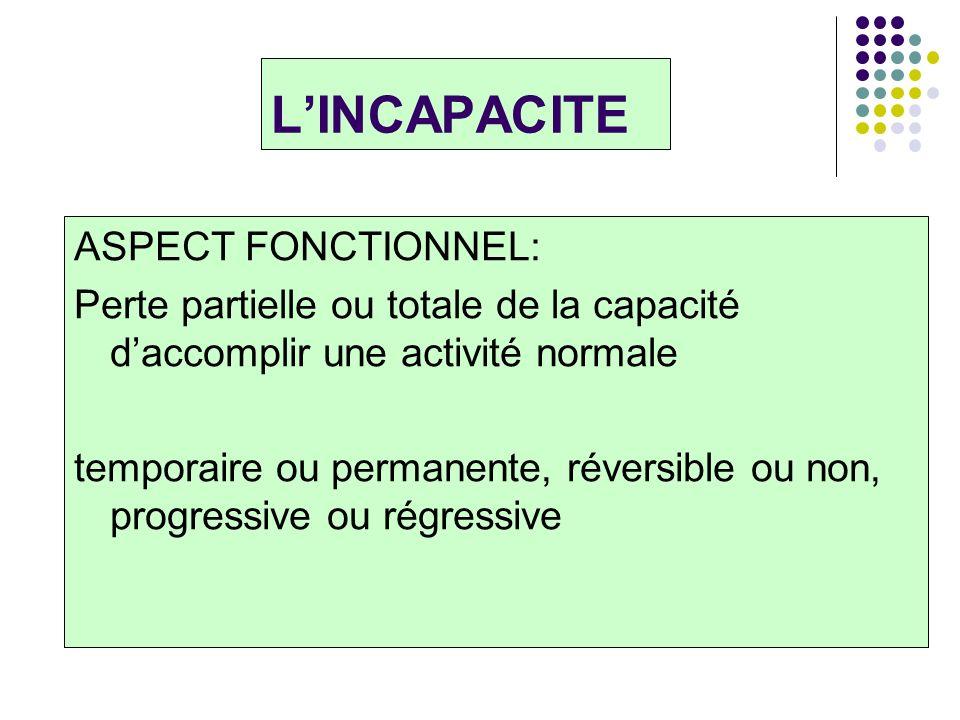 LINCAPACITE ASPECT FONCTIONNEL: Perte partielle ou totale de la capacité daccomplir une activité normale temporaire ou permanente, réversible ou non,
