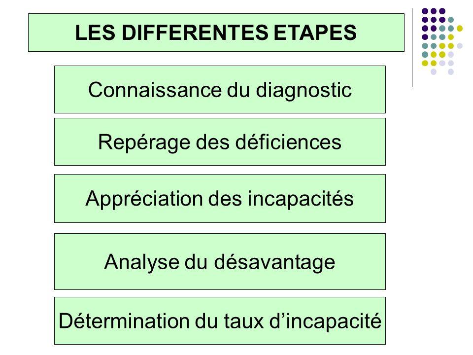 Repérage des déficiences Appréciation des incapacités Analyse du désavantage Détermination du taux dincapacité Connaissance du diagnostic LES DIFFEREN