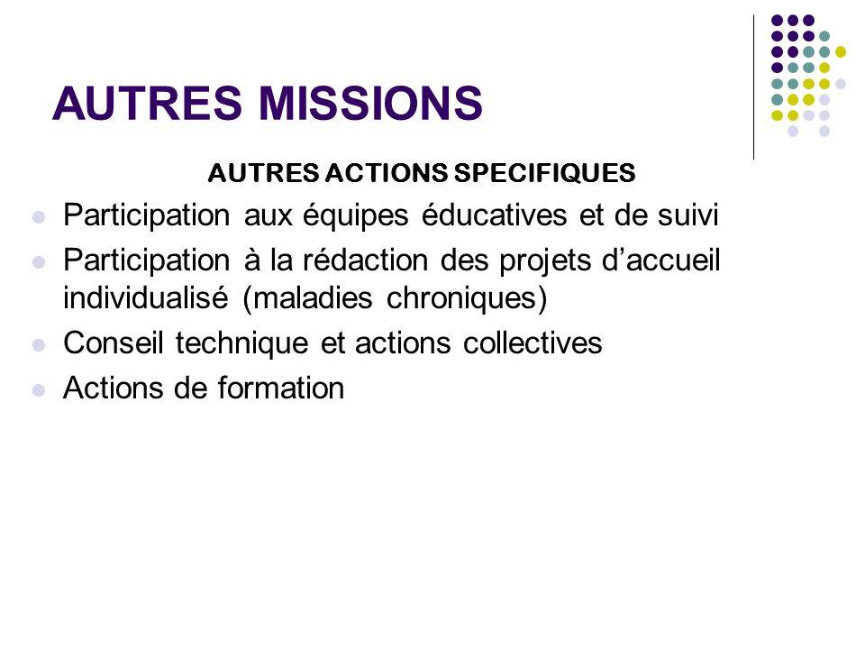 AUTRES MISSIONS AUTRES ACTIONS SPECIFIQUES Participation aux équipes éducatives et de suivi Participation à la rédaction des projets daccueil individu