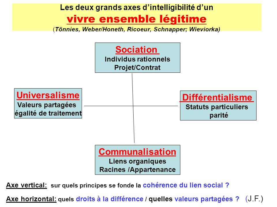 Les deux grands axes dintelligibilité dun vivre ensemble légitime (Tönnies, Weber/Honeth, Ricoeur, Schnapper; Wieviorka) Différentialisme Statuts part