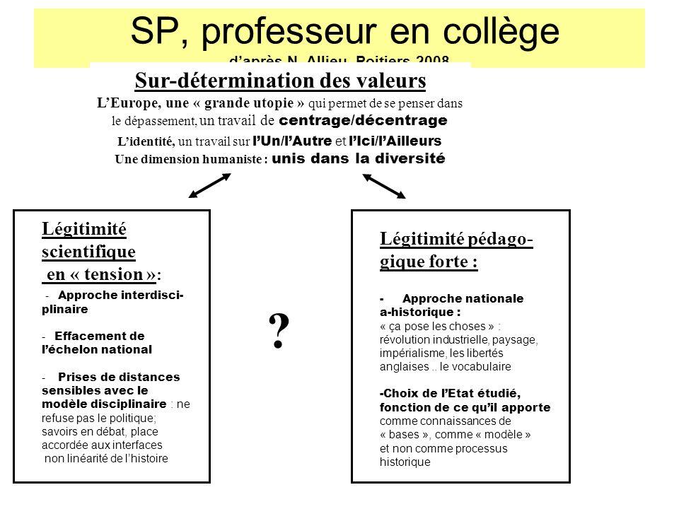 SP, professeur en collège daprès N. Allieu, Poitiers 2008 Légitimité pédago- gique forte : - Approche nationale a-historique : « ça pose les choses »