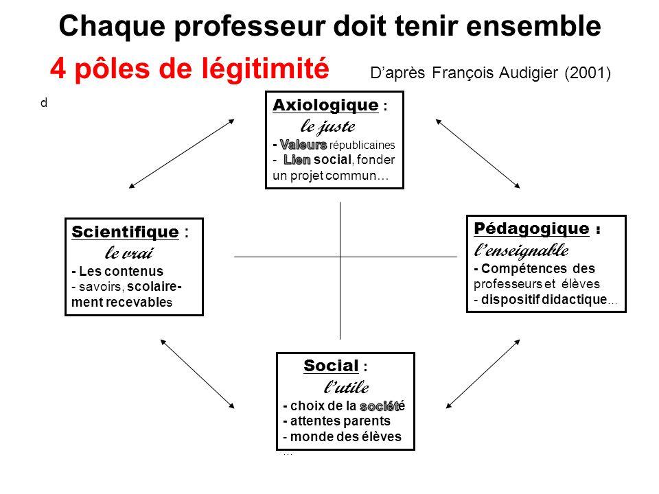Chaque professeur doit tenir ensemble 4 pôles de légitimité Daprès François Audigier (2001) d Scientifique : le vrai - Les contenus - savoirs, scolair