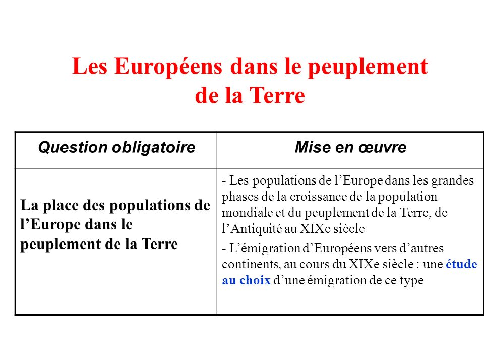 Les Européens dans le peuplement de la Terre Question obligatoireMise en œuvre La place des populations de lEurope dans le peuplement de la Terre - Le