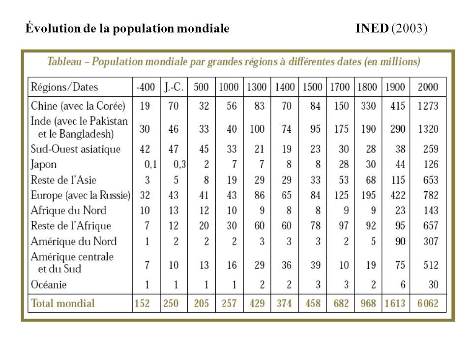 Évolution de la population mondiale INED (2003)