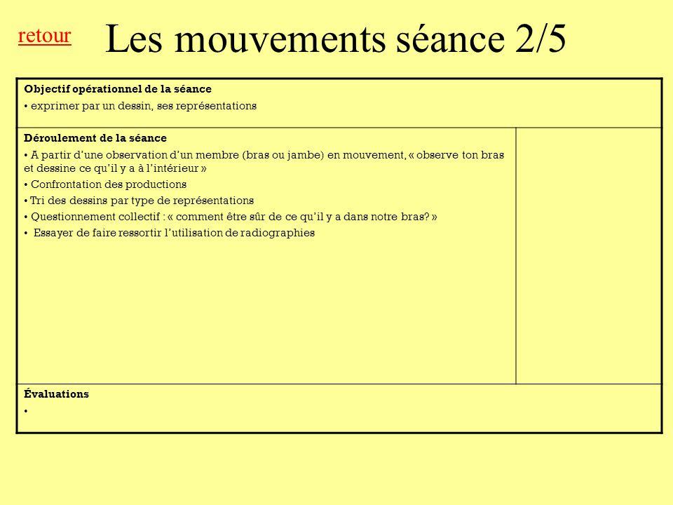 Les mouvements séance 2/5 Objectif opérationnel de la séance exprimer par un dessin, ses représentations Déroulement de la séance A partir dune observ