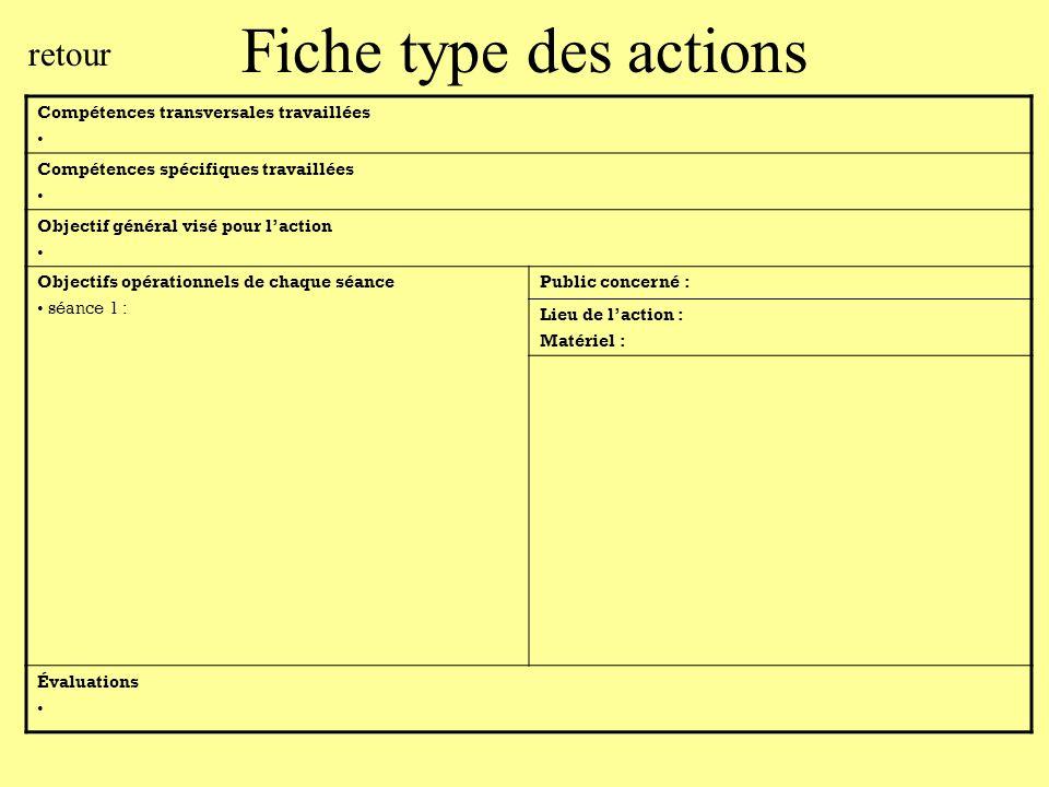 Fiche type des actions Compétences transversales travaillées Compétences spécifiques travaillées Objectif général visé pour laction Objectifs opératio