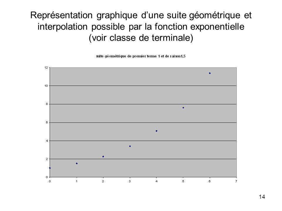 14 Représentation graphique dune suite géométrique et interpolation possible par la fonction exponentielle (voir classe de terminale)