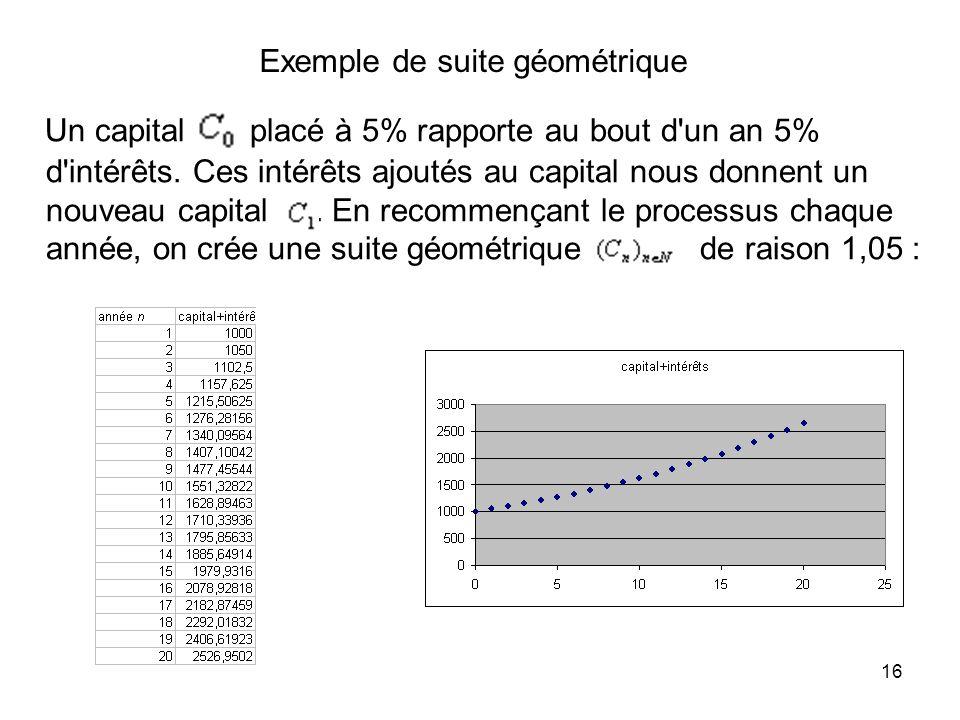 16 Exemple de suite géométrique Un capital placé à 5% rapporte au bout d'un an 5% d'intérêts. Ces intérêts ajoutés au capital nous donnent un nouveau