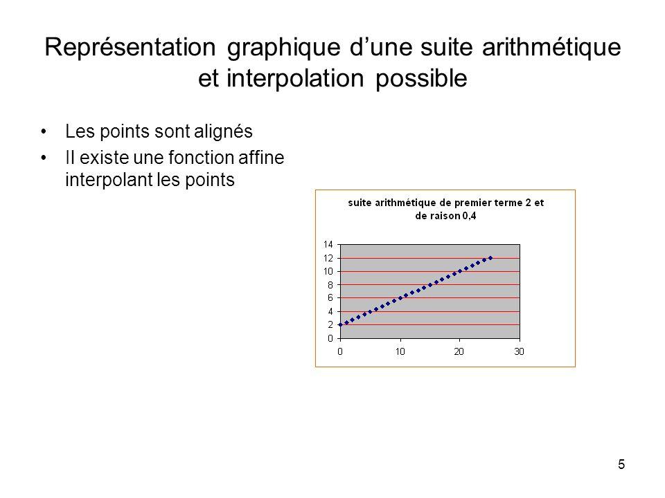 5 Représentation graphique dune suite arithmétique et interpolation possible Les points sont alignés Il existe une fonction affine interpolant les poi
