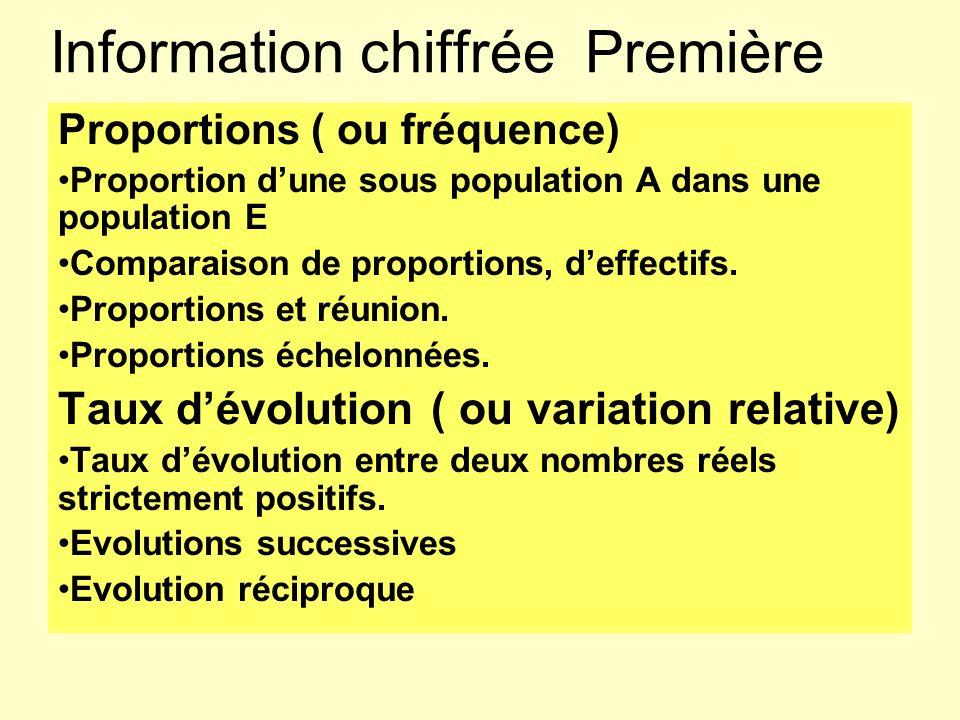 Information chiffrée Première Proportions ( ou fréquence) Proportion dune sous population A dans une population E Comparaison de proportions, deffecti