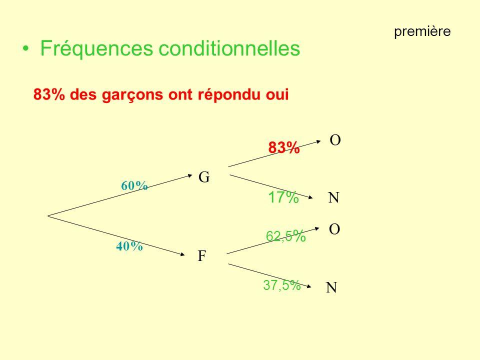 première Fréquences conditionnelles G F 60% 40% O N O N 83% 17% 62,5 % 37,5% 83% des garçons ont répondu oui