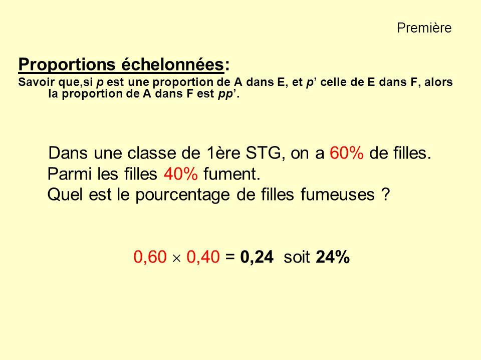 Première Proportions échelonnées: Savoir que,si p est une proportion de A dans E, et p celle de E dans F, alors la proportion de A dans F est pp. Dans