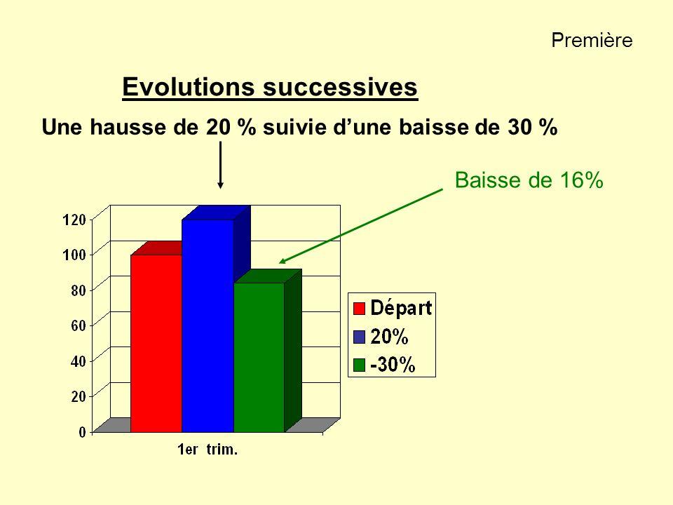Première Evolutions successives Baisse de 16% Une hausse de 20 % suivie dune baisse de 30 %