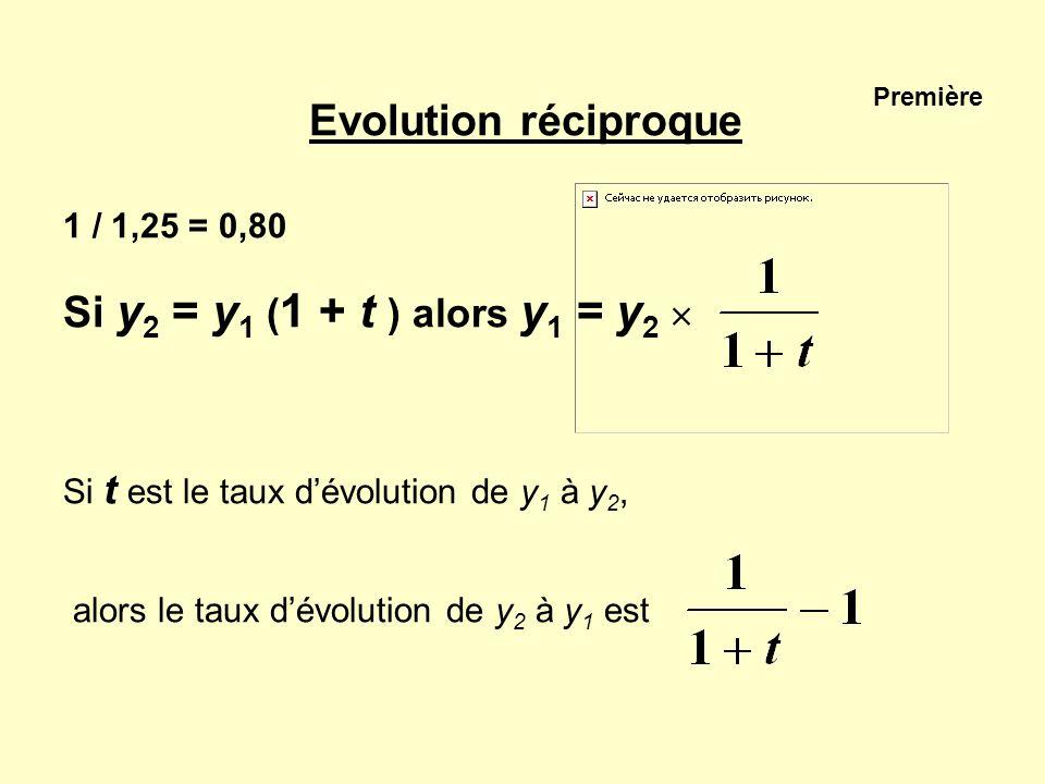 Première Evolution réciproque 1 / 1,25 = 0,80 Si y 2 = y 1 ( 1 + t ) alors y 1 = y 2 Si t est le taux dévolution de y 1 à y 2, alors le taux dévolutio