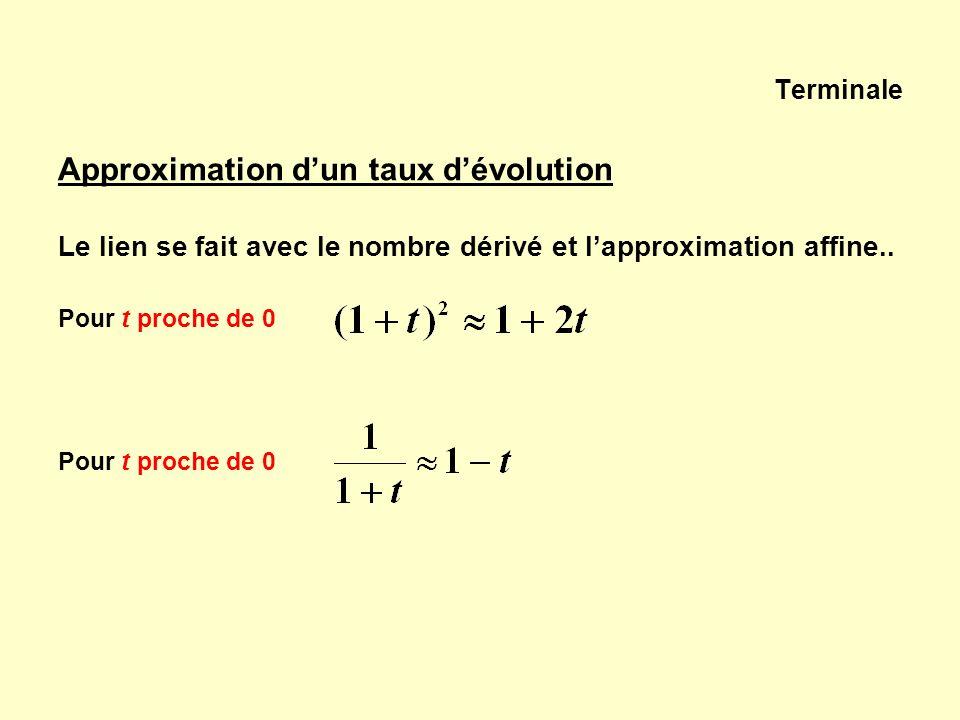 Terminale Approximation dun taux dévolution Le lien se fait avec le nombre dérivé et lapproximation affine.. Pour t proche de 0